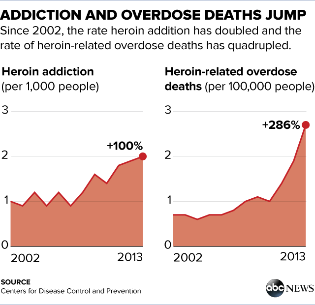 how many people are addicted to heroin