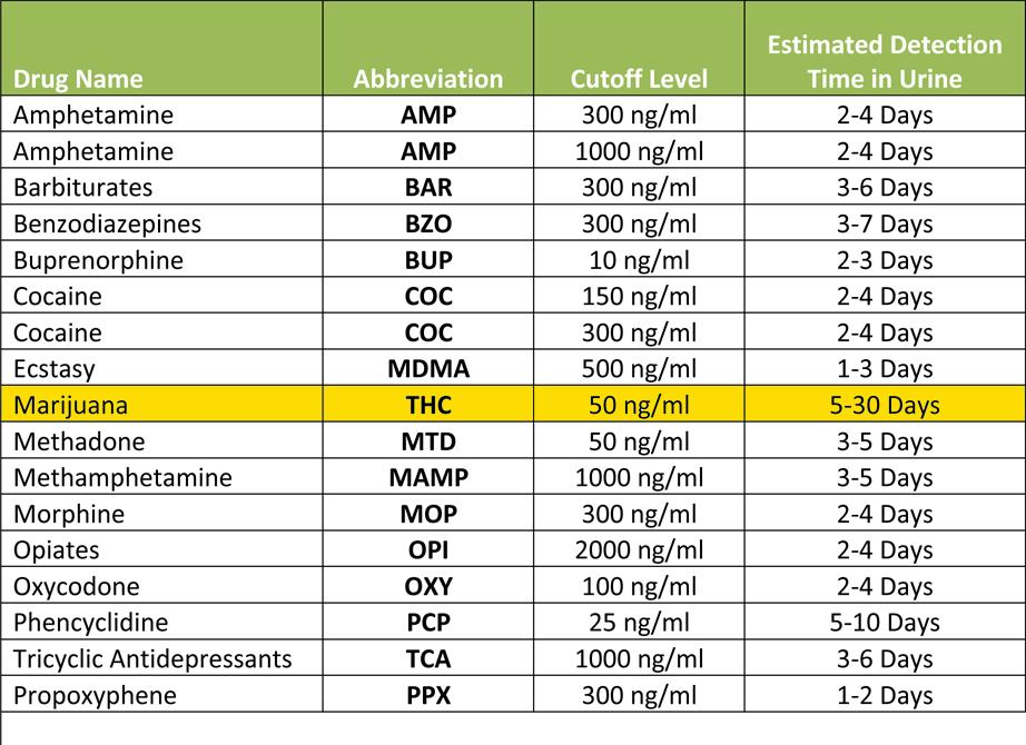Marijuana Home Drug Test